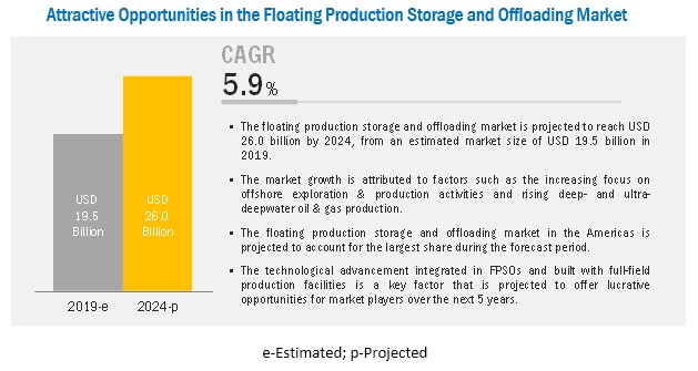 Floating Overalls Market 2019 Global Analysis, Opportunities and Forecast To 2024 1