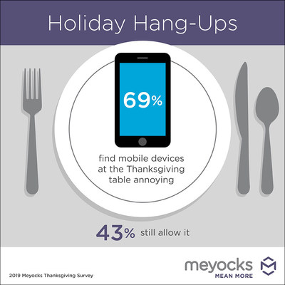 Perhaps It's Time to Put down That Phone During Thanksgiving Dinner 1