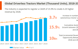 Luxury Autonomous Vehicle Market Future Prospects 2025   Porsche, Tesla, Faraday & Future, BYD 3
