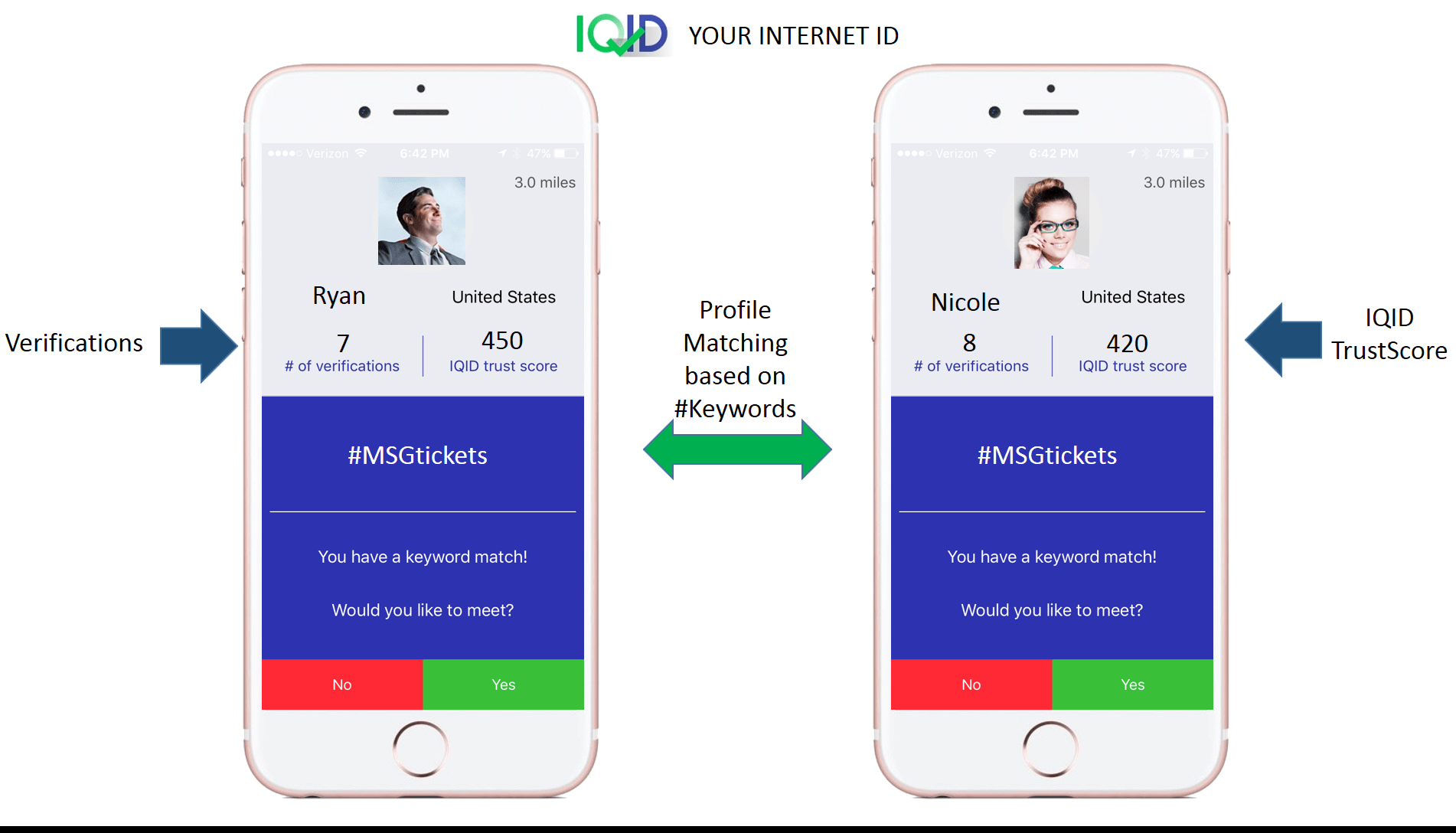 Iqid Your Internet Id Launches World S First Verified Profile And Keyword Matching Mobile