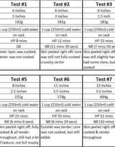 Instant pot sweet potato recipe pressure cooker how long to also tested time chart rh pressurecookrecipes