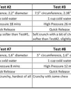 Instant pot beets recipe pressure cooker experiment results tested in also time chart rh pressurecookrecipes