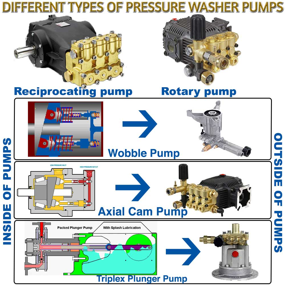 Different Types of Pressure Washer Pumps