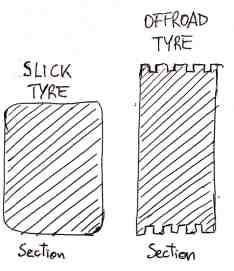 Tyre Compound
