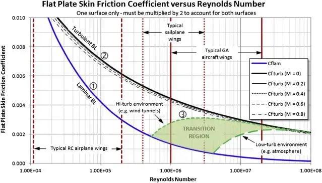 Skin friction coefficient