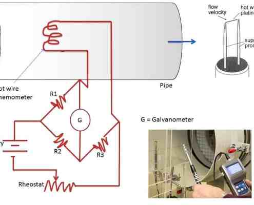 Experimental aerodynamics: Hot Wire Anemometry.