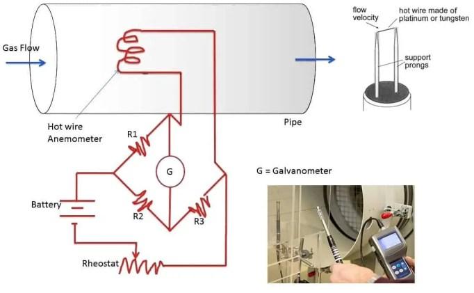 Experimental aerodynamics: Hot Wire Anemometry.