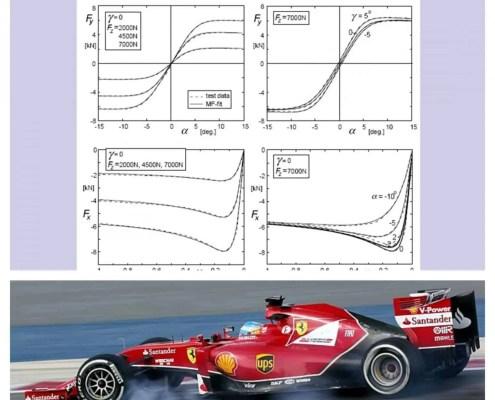 Magic Formula Tyre