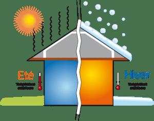 Isolation thermique exterieure de maison