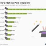 I maghi più pagati del mondo!
