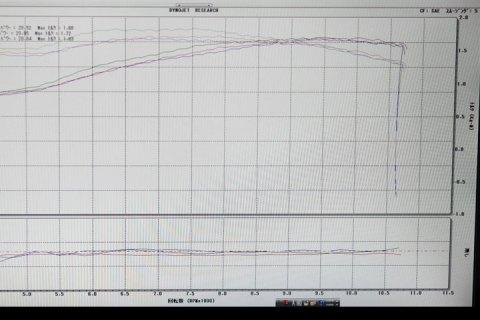 シャーシダイナモによるデータ