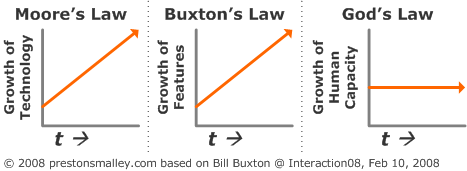 Bill Buxton on Moore's Law, Buxton's Law, and God's Law