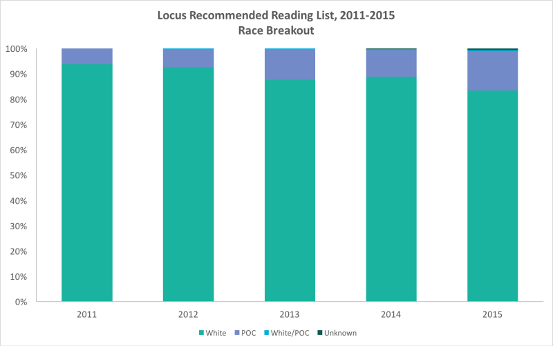 Locus Recommended Reading List, Race Breakout by Year