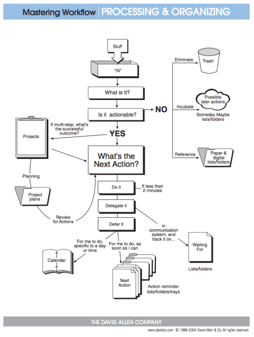 David Allen GTD Flowchart