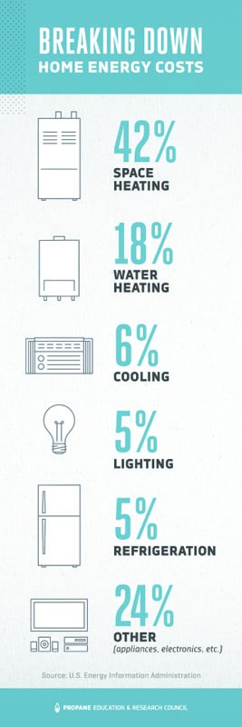How Much Energy Your Home Uses