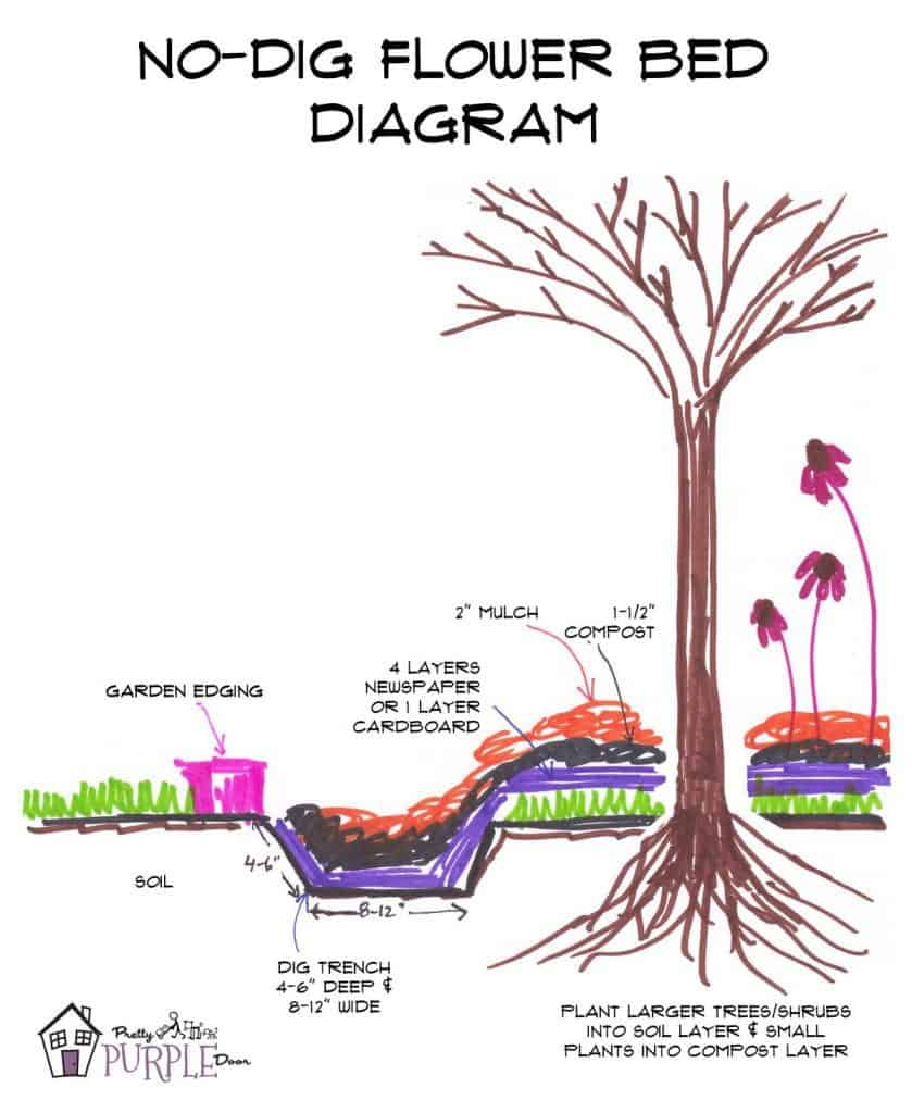 No Dig Flower Bed Diagram - how it works
