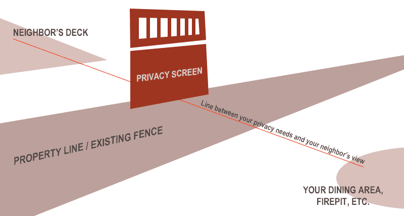Creating privacy from two story neighbor at fenceline