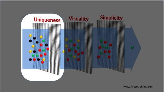 Uniqueness Brain Filter