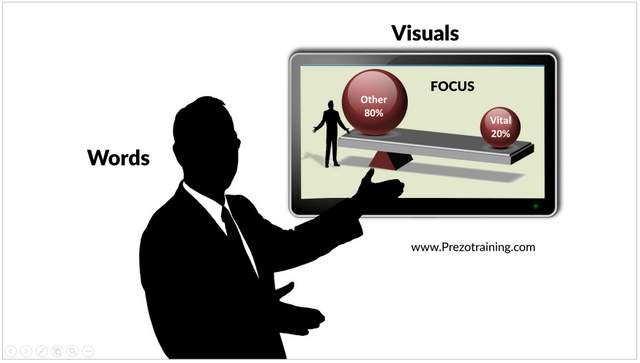 Presenting With Visual Slides