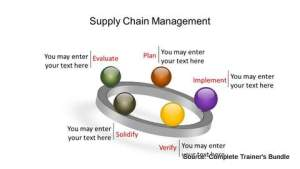PowerPoint Model Supply Chain