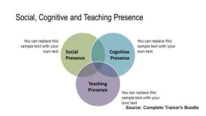 Cognitive PowerPoint Training Model