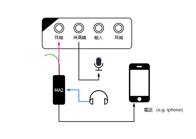 MA2 聲卡電話轉接線 - 河田生活