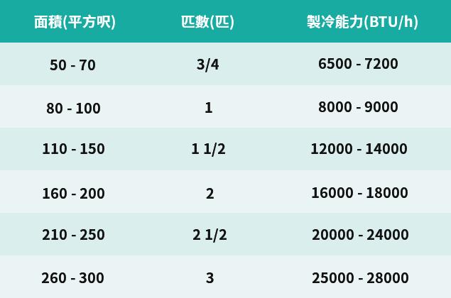 換冷氣係時候 2017熱賣冷氣機精選 - 最新情報 - 香港格價網 Price.com.hk