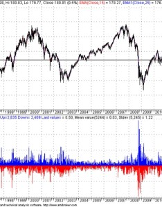 Spy also long term charts are illusions and so passive investing gains rh priceactionlab