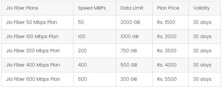 Jio Giga Fiber Broadband Plans Based On Speed