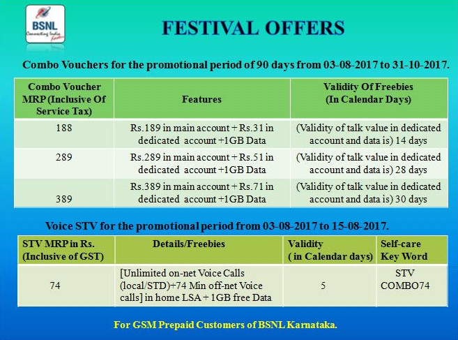BSNL Launched Rs 74, Rs 188, Rs 289 & Rs 389 Combo Plans For Karnataka Users