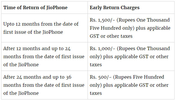 Jio Phone Terms And Conditions Early Return Charges