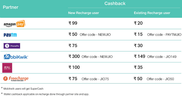 Jio Triple Cashback Offer Details E-Wallets