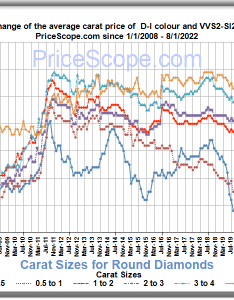 Updated am also diamond price chart for round diamonds prices update monthly rh pricescope