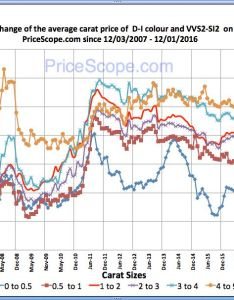 Pricescope retail diamond prices chart for november also update rh