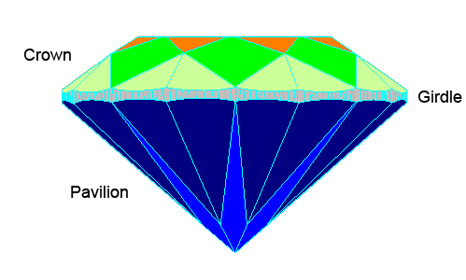 Crown Girdle and Pavilion of a Diamond