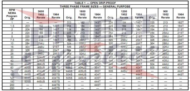 Nema motor frame size chart for Nema stepper motor frame sizes