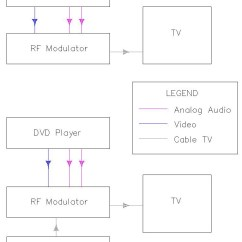 Home Stereo Wiring Diagram 7 Pin Flat Trailer Plug The Basics Of Theater Sample Diagrams Dvd Player Vcr Tv With On A V Inputs An Switch Rf Modulator And Option For Basic System Box Will Let As