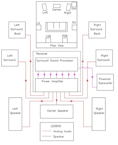 wiring diagram for home theater systems