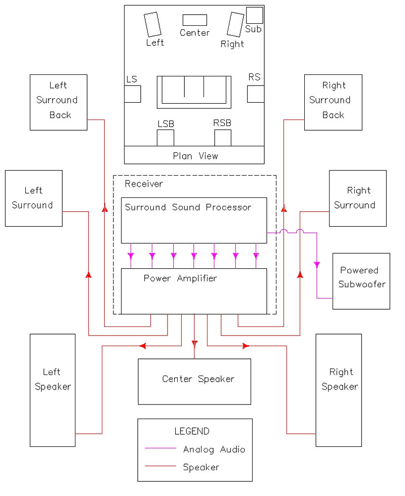 The Basics Of Home Theater Sample Wiring Diagram
