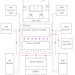 Home Theatre System Wiring Diagram True T49f The Basics Of Theater Sample