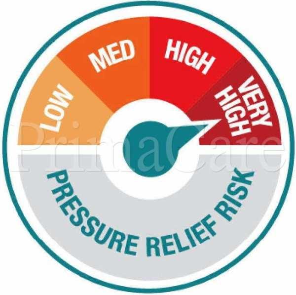 High Risk pressure care dial