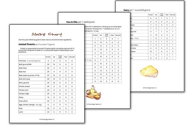 Printable Keto Food List + Macros for Common Keto Foods