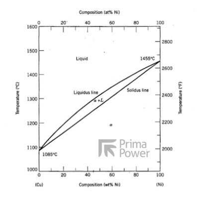 Prima Power » Laser Welding Copper and Nickel Combinations
