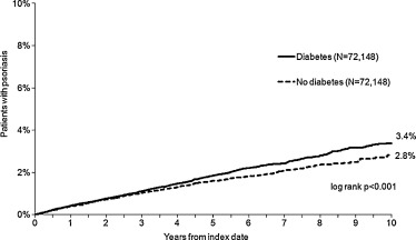 Psoriasis risk in patients with type 2 diabetes in German