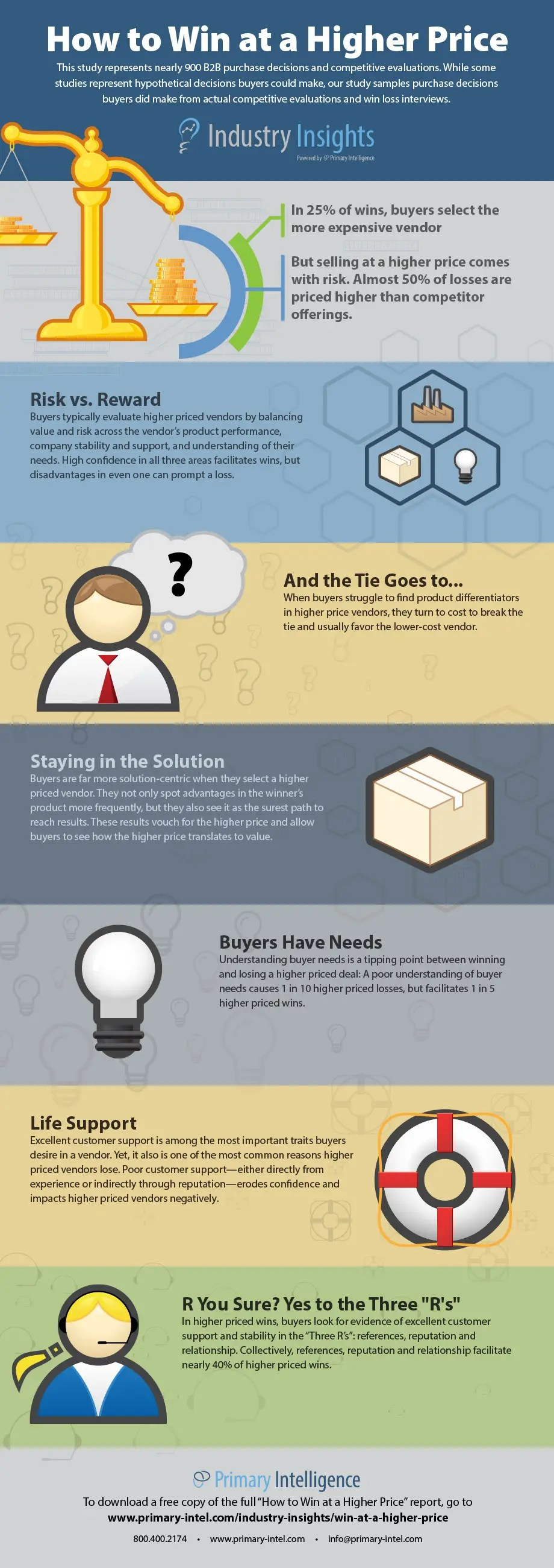 Infographic-How-to-Win-at-a-Higher-Price
