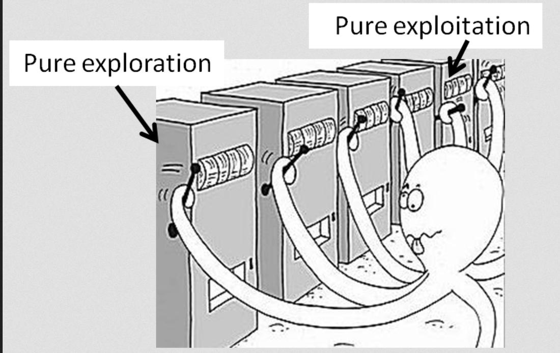 Image result for explore exploit dilemma