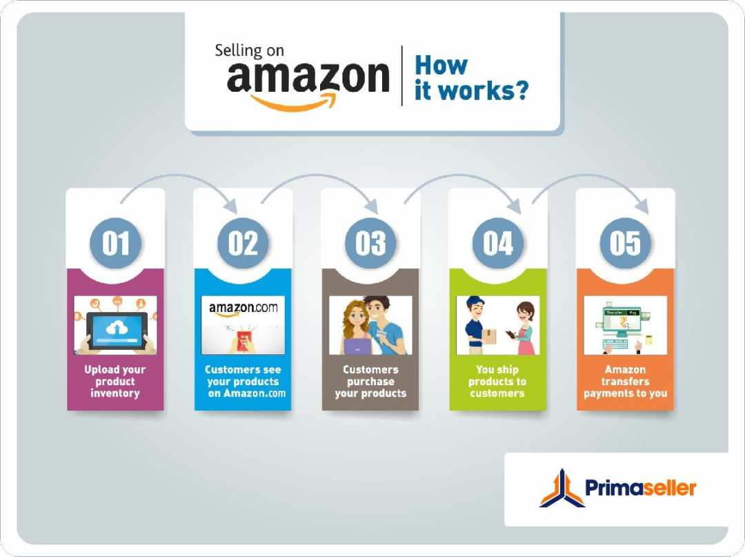 sell your product on amazon