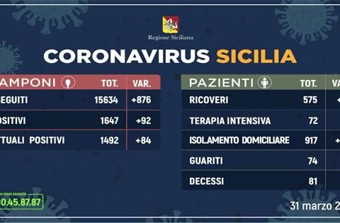 Coronavirus in Sicilia, aggiornamento 31 marzo