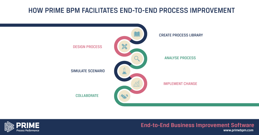 End to end process improvement