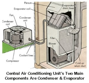 Pasco County Heating, Ventilation & Air Conditioning